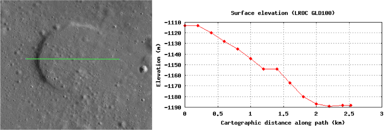 Topography of buried crater